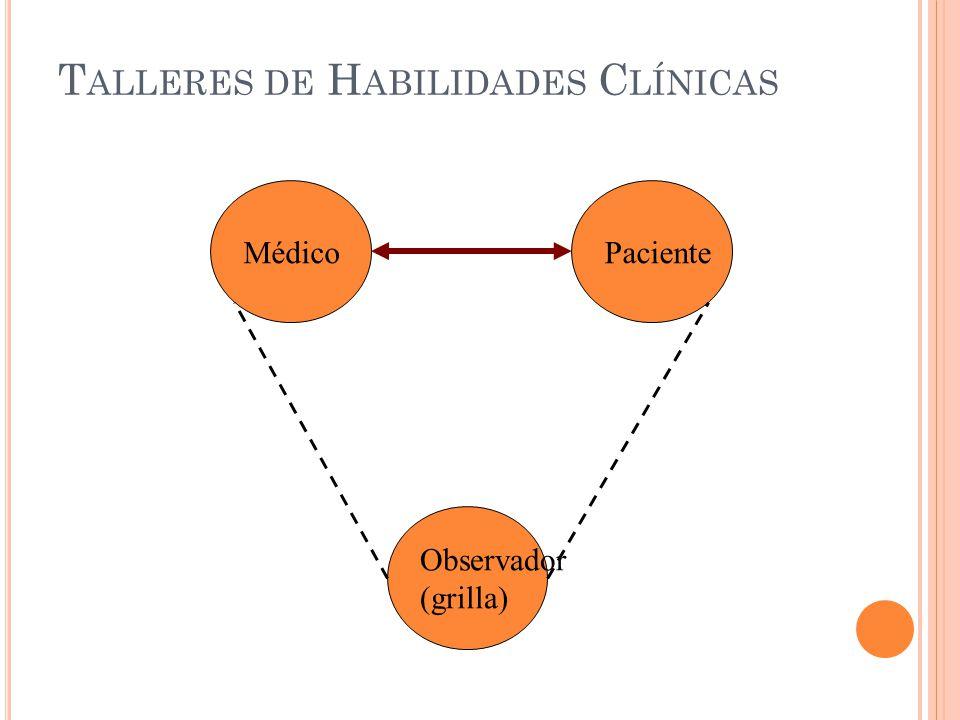 Metodología: Talleres de Habilidades Clínicas Práctica en trío