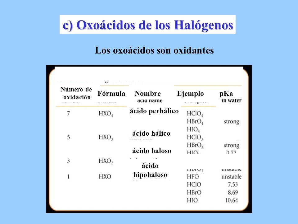 Los oxoácidos son oxidantes