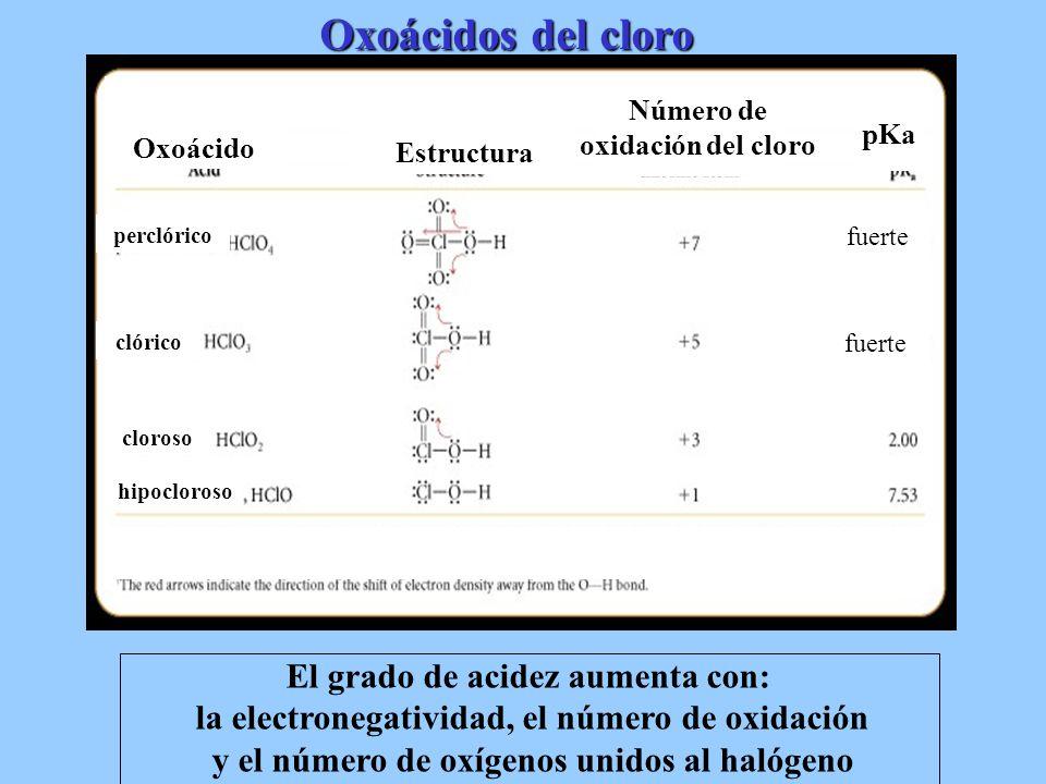 Número de oxidación del cloro