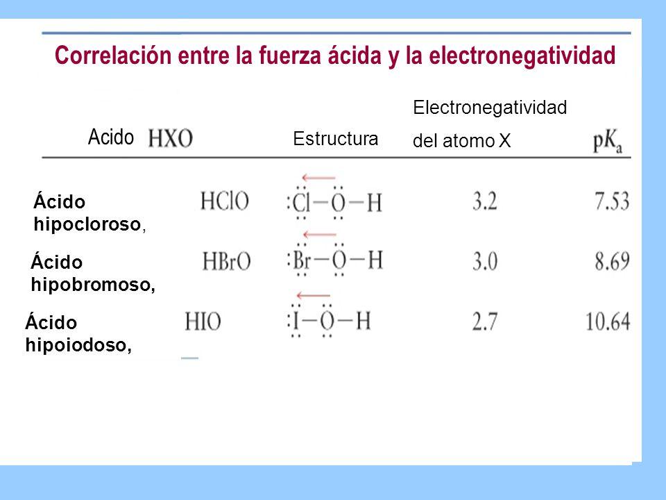 Correlación entre la fuerza ácida y la electronegatividad