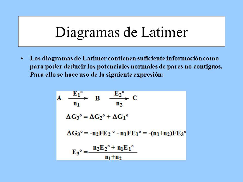 Diagramas de Latimer