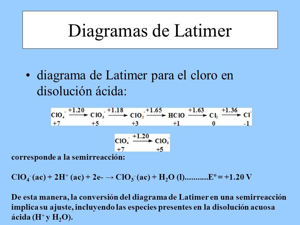 Diagramas de Latimer diagrama de Latimer para el cloro en disolución ácida: corresponde a la semirreacción: