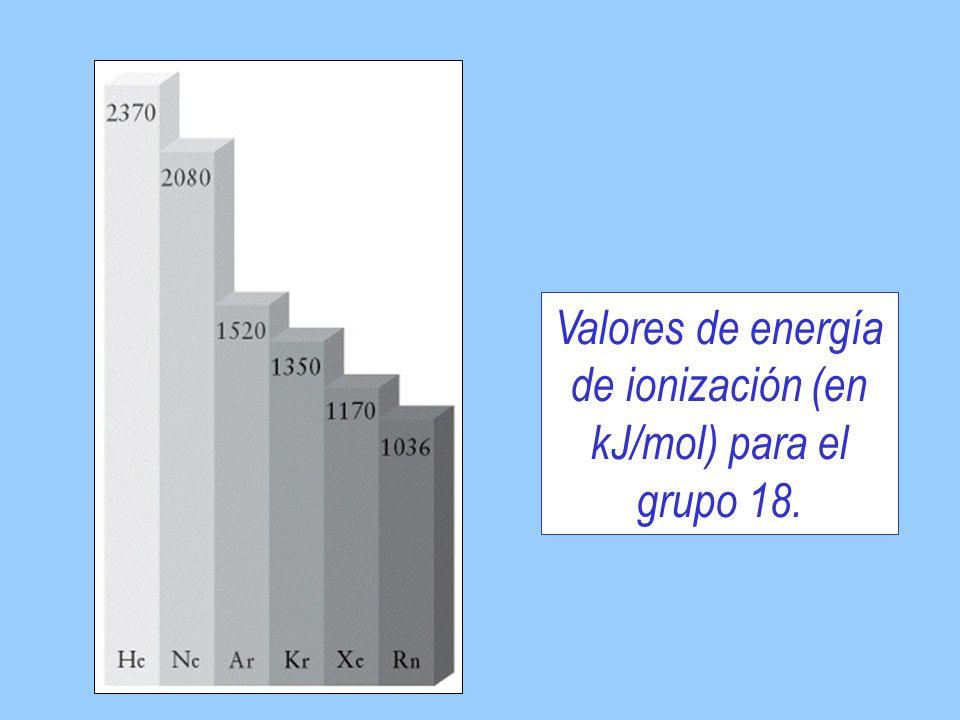 Valores de energía de ionización (en kJ/mol) para el grupo 18.