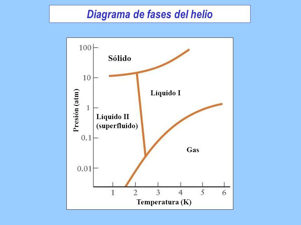 Diagrama de fases del helio