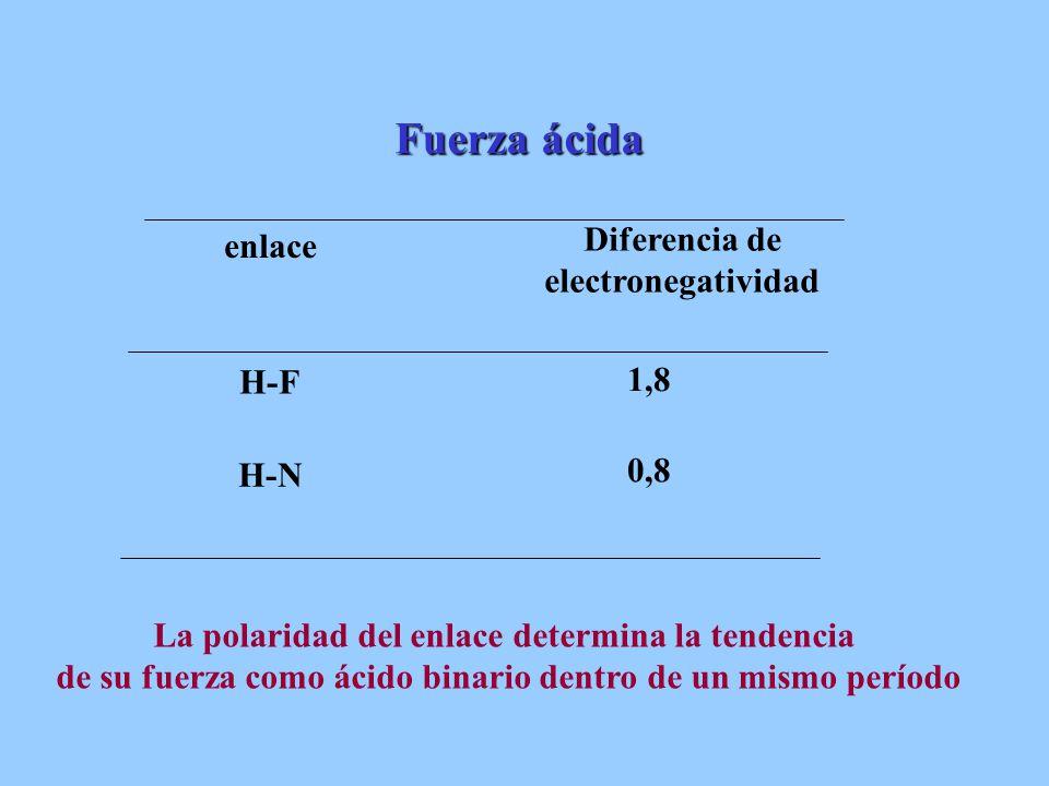 Diferencia de electronegatividad