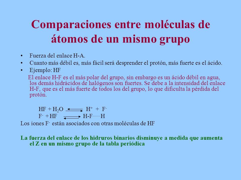 Comparaciones entre moléculas de átomos de un mismo grupo