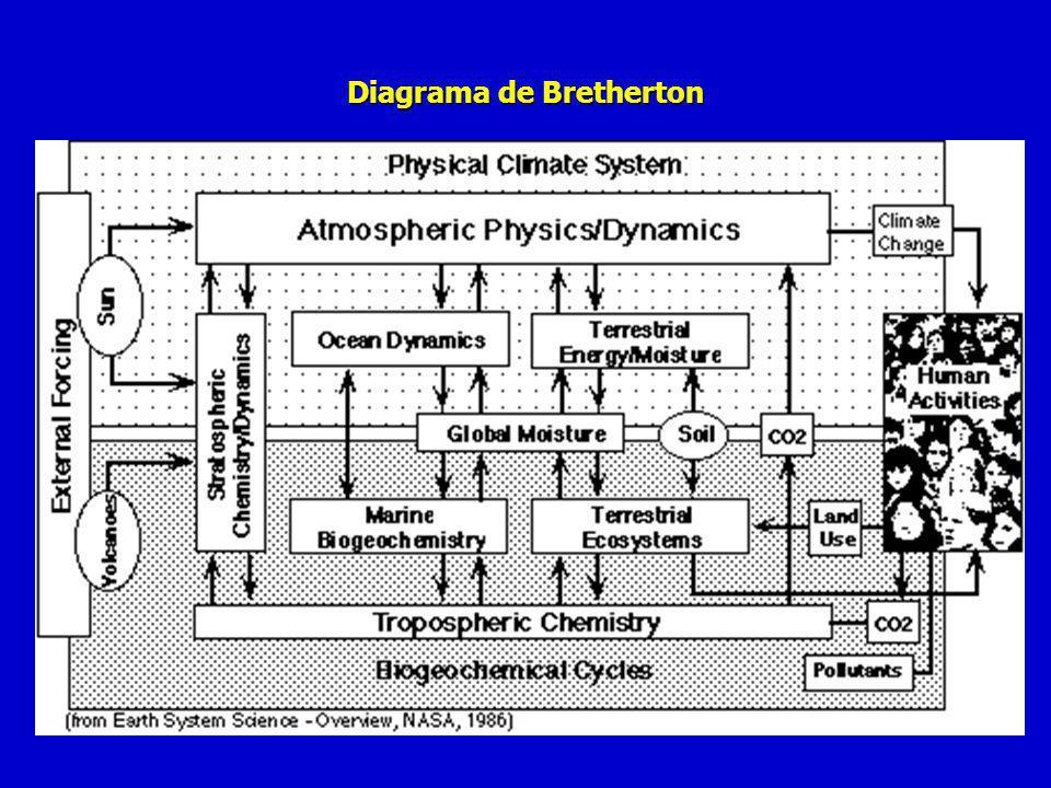 Diagrama de Bretherton