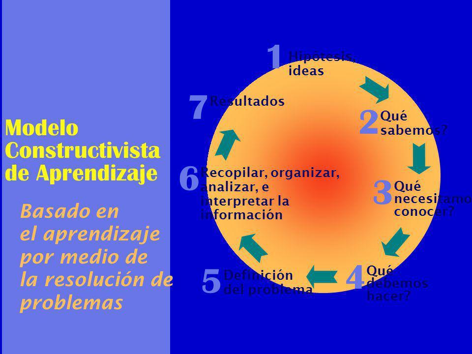 1 7 2 6 3 4 5 Modelo Constructivista de Aprendizaje Basado en