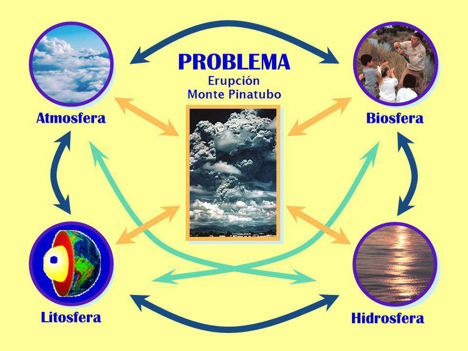 PROBLEMA Atmosfera Biosfera Litosfera Hidrosfera Erupción