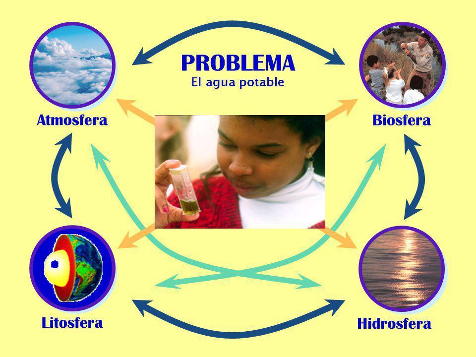 PROBLEMA El agua potable Atmosfera Biosfera Litosfera Hidrosfera