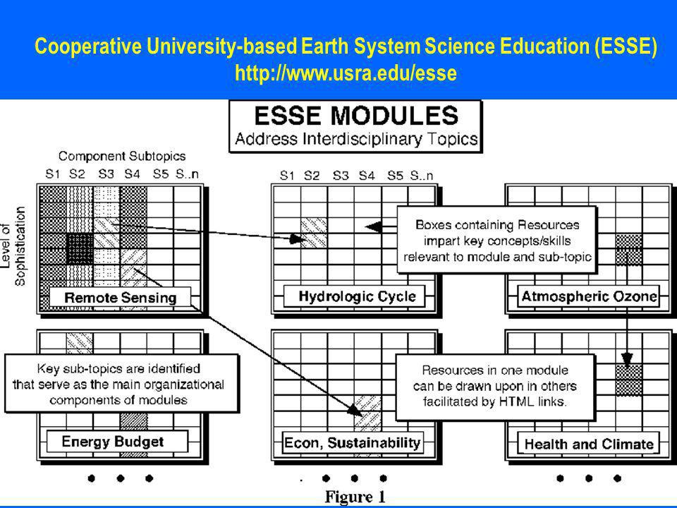 Cooperative University-based Earth System Science Education (ESSE)