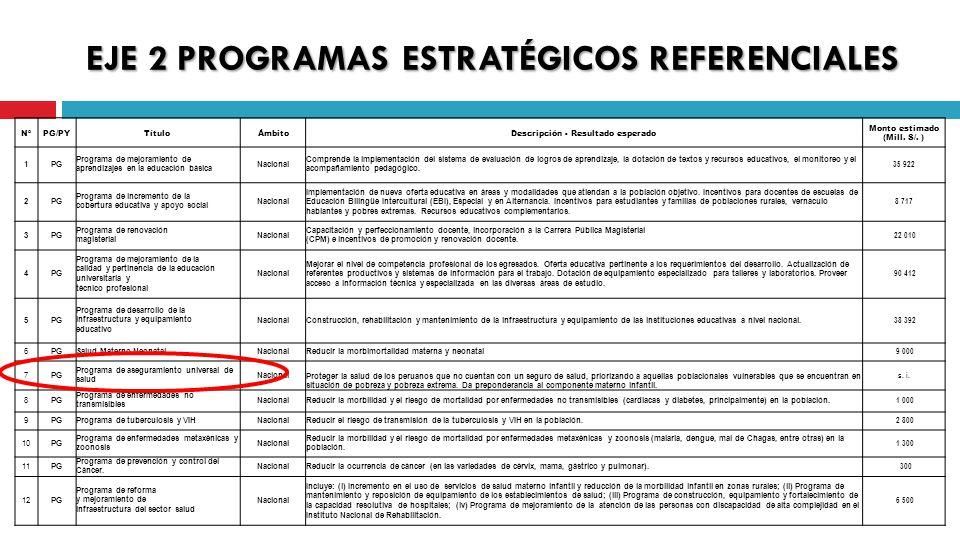 EJE 2 PROGRAMAS ESTRATÉGICOS REFERENCIALES