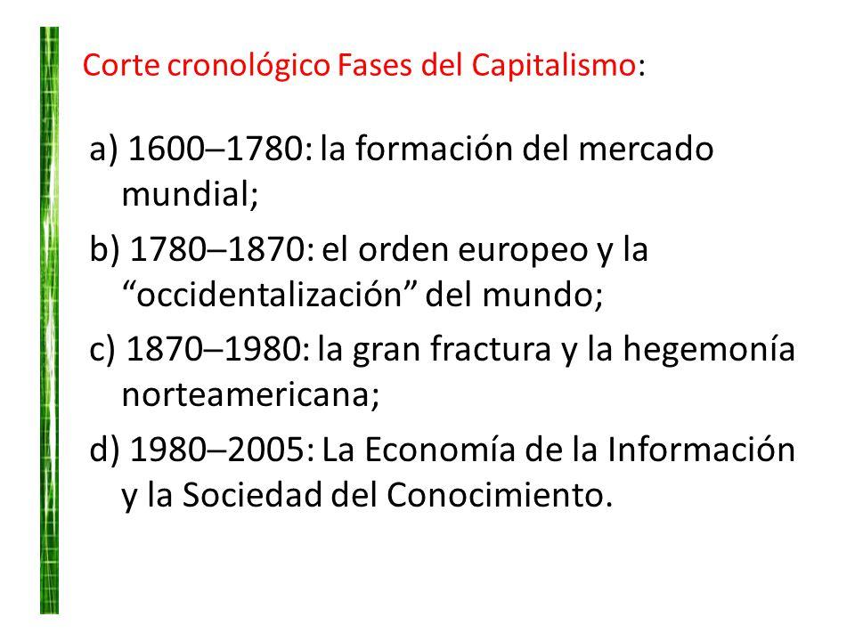 Corte cronológico Fases del Capitalismo: