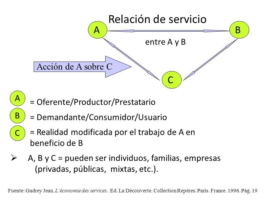 Relación de servicio A B C entre A y B Acción de A sobre C A
