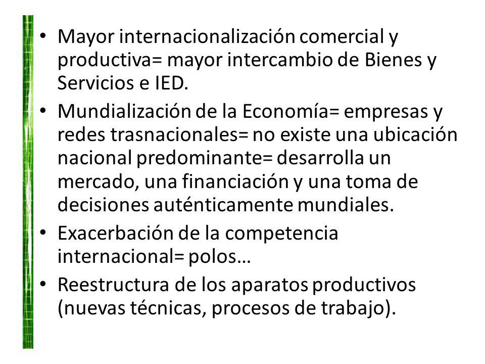 Mayor internacionalización comercial y productiva= mayor intercambio de Bienes y Servicios e IED.