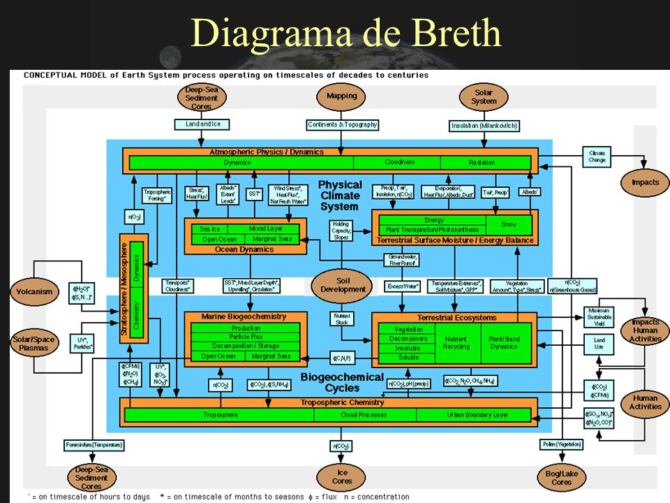 Diagrama de Breth