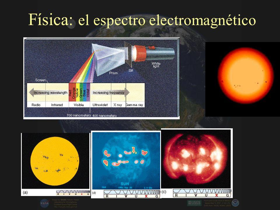 Física: el espectro electromagnético