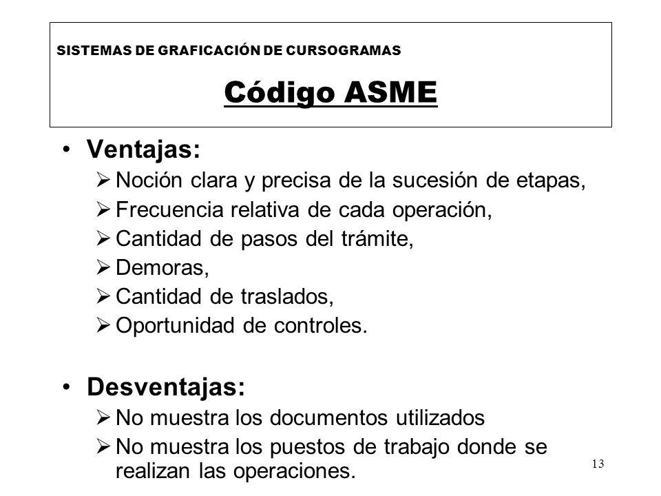 Código ASME Ventajas: Desventajas: