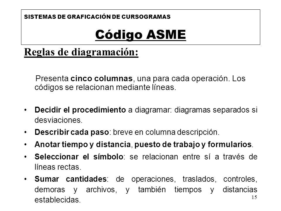 Código ASME Reglas de diagramación: