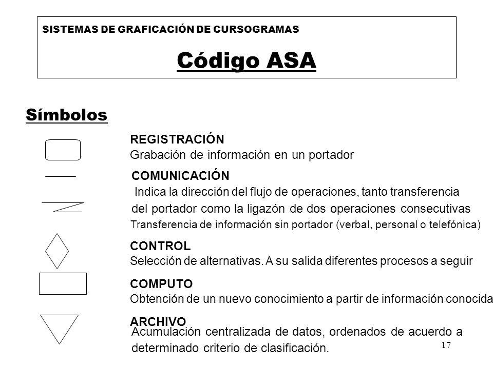 Código ASA Símbolos REGISTRACIÓN