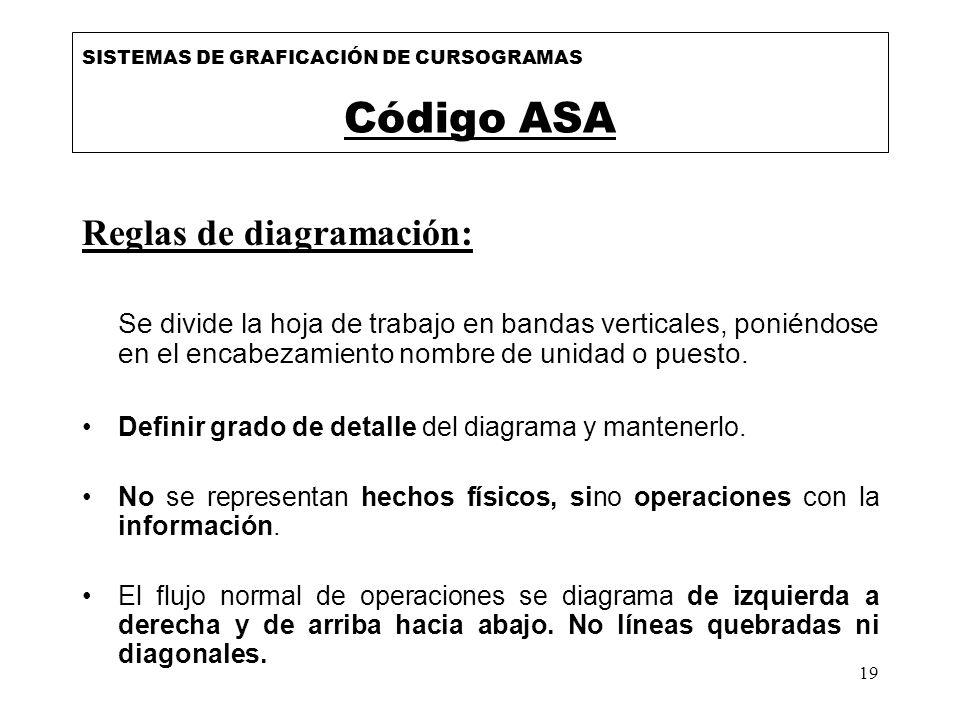 Código ASA Reglas de diagramación: