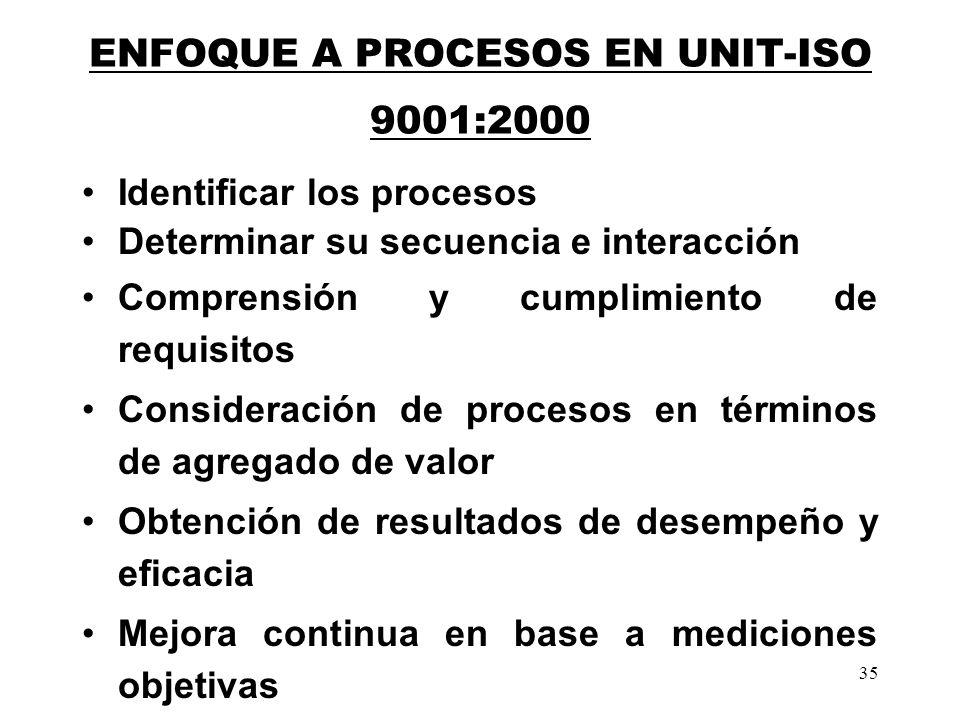 ENFOQUE A PROCESOS EN UNIT-ISO 9001:2000