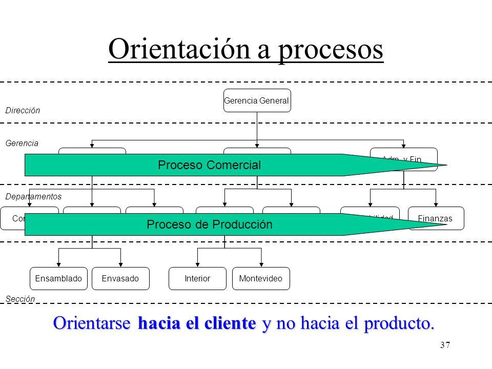 Orientación a procesos