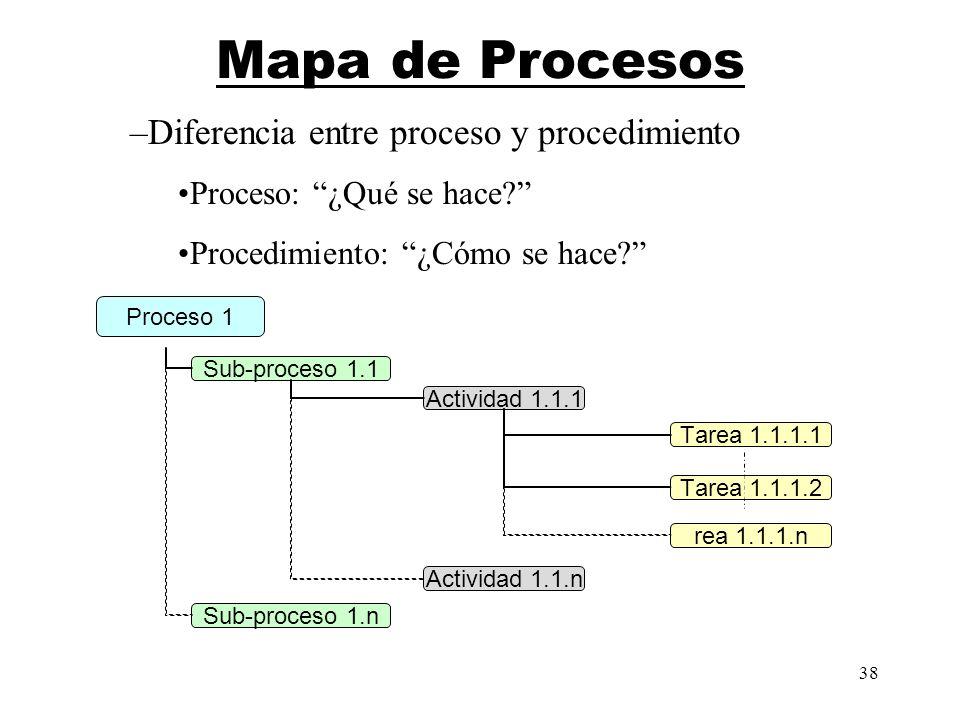 Mapa de Procesos Diferencia entre proceso y procedimiento
