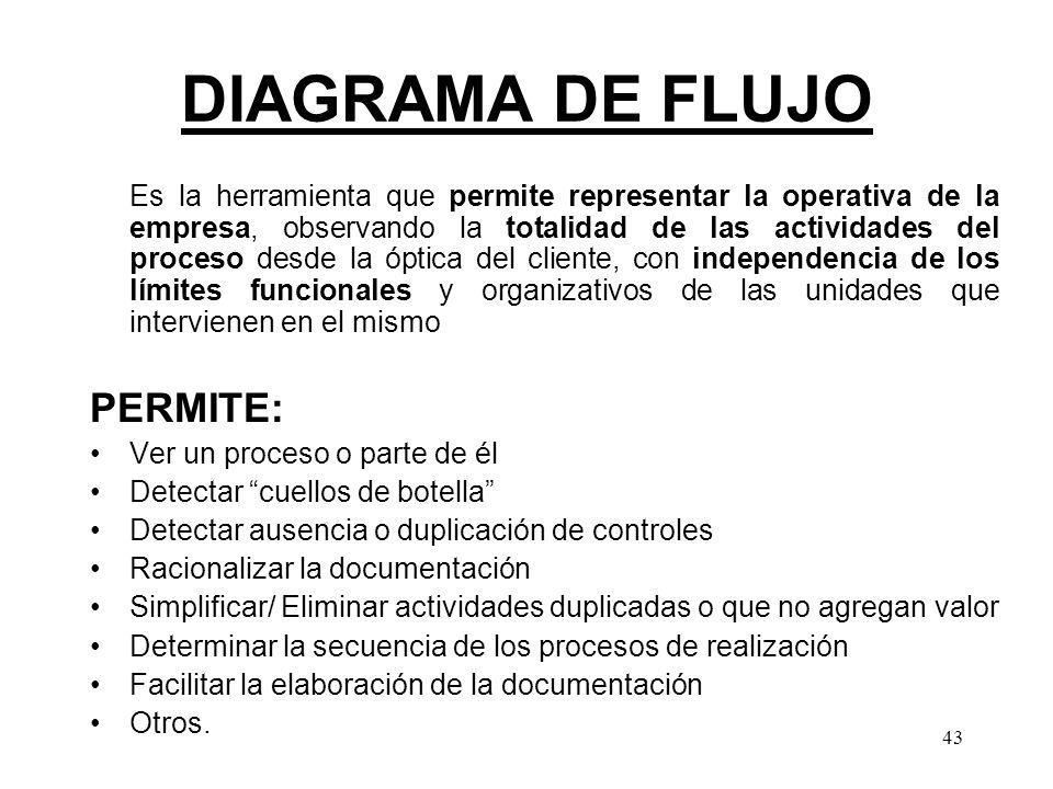 DIAGRAMA DE FLUJO PERMITE: