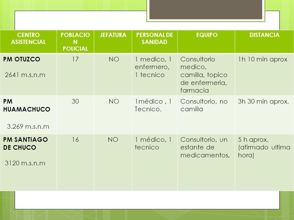 CENTRO ASISTENCIAL POBLACION. POLICIAL. JEFATURA. PERSONAL DE SANIDAD. EQUIPO. DISTANCIA. PM OTUZCO.