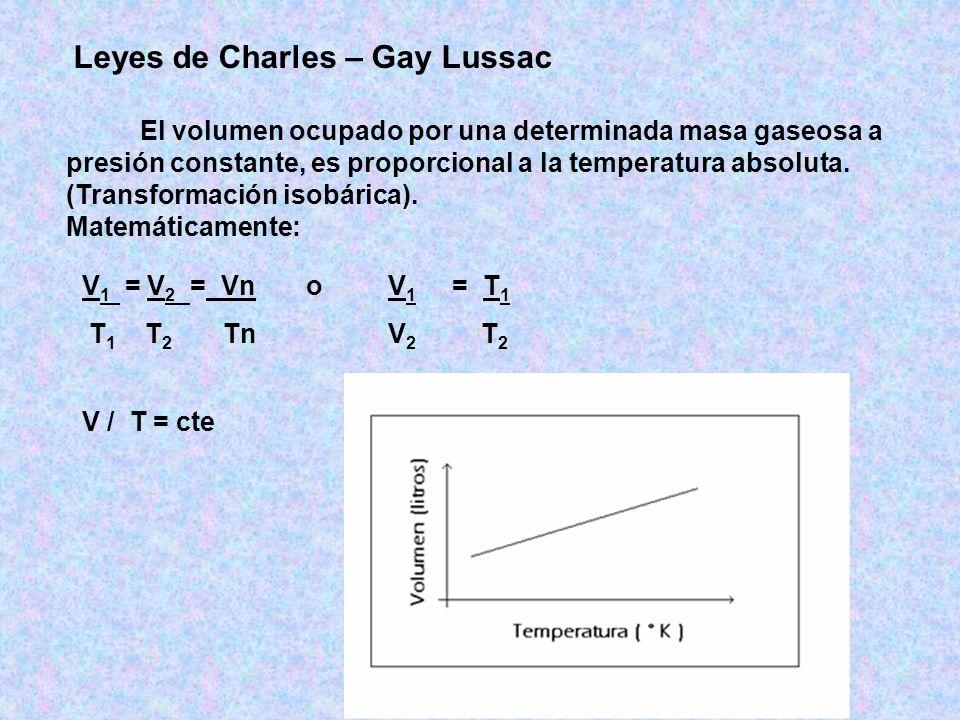 Leyes de Charles – Gay Lussac