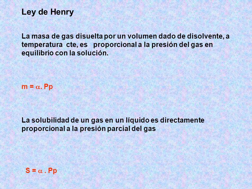 Ley de Henry