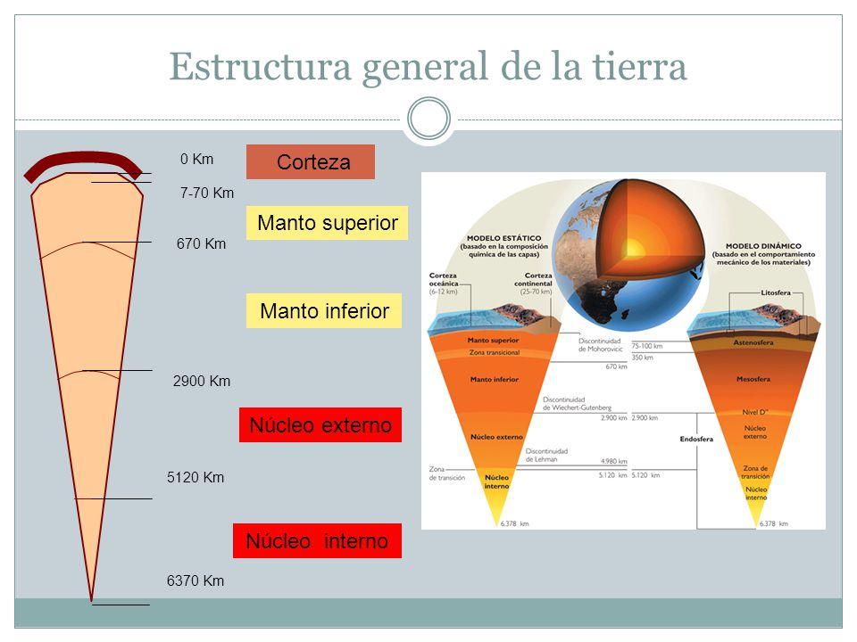 Estructura general de la tierra