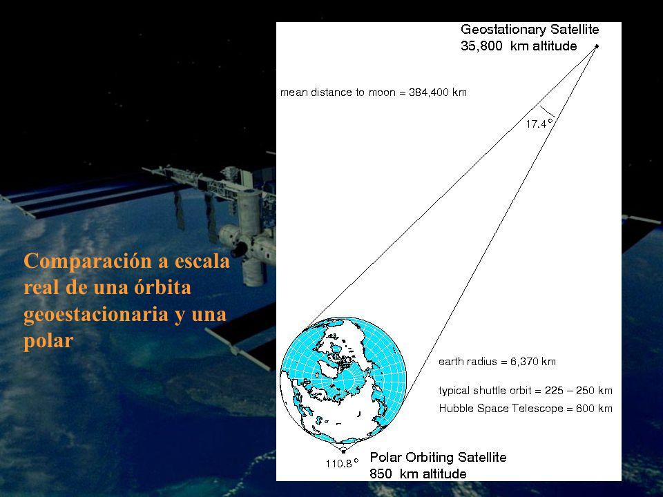 Comparación a escala real de una órbita geoestacionaria y una polar