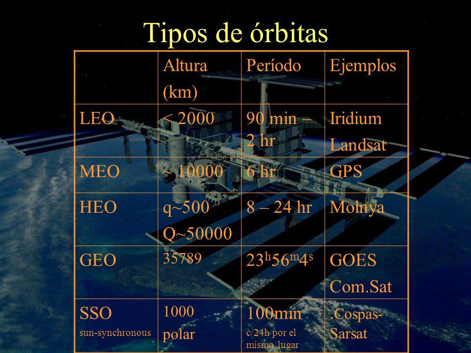 Tipos de órbitas Altura (km) Período Ejemplos LEO < 2000