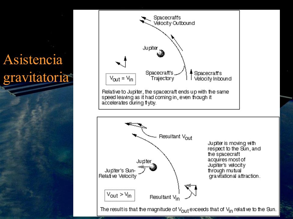 Asistencia gravitatoria
