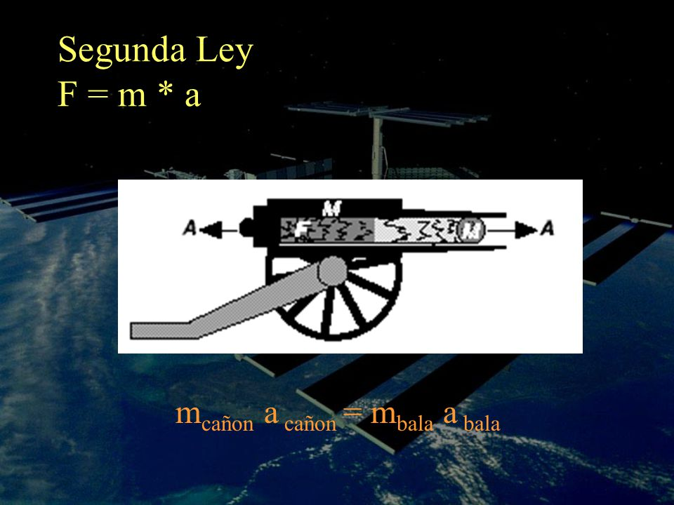 Segunda Ley F = m * a mcañon a cañon = mbala a bala