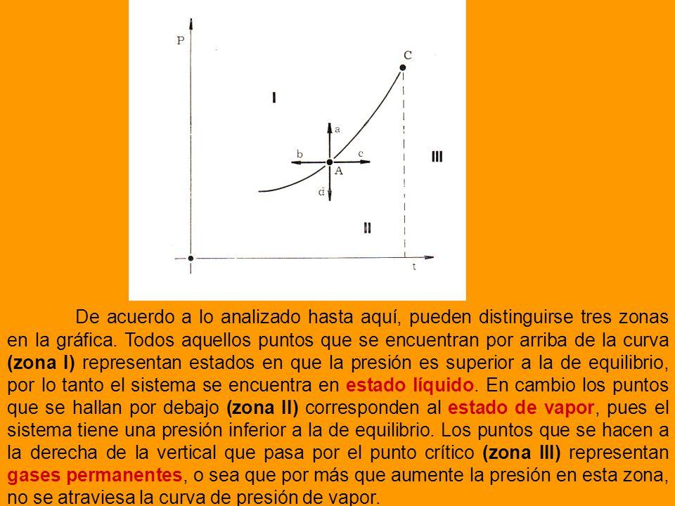 De acuerdo a lo analizado hasta aquí, pueden distinguirse tres zonas en la gráfica. Todos aquellos puntos que se encuentran por arriba de la curva (zona I) representan estados en que la presión es superior a la de equilibrio, por lo tanto el sistema se encuentra en estado líquido. En cambio los puntos que se hallan por debajo (zona II) corresponden al estado de vapor, pues el sistema tiene una presión inferior a la de equilibrio. Los puntos que se hacen a la derecha de la vertical que pasa por el punto crítico (zona III) representan gases permanentes, o sea que por más que aumente la presión en esta zona, no se atraviesa la curva de presión de vapor.