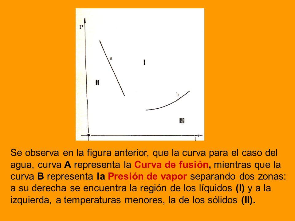 Se observa en la figura anterior, que la curva para el caso del agua, curva A representa la Curva de fusión, mientras que la curva B representa la Presión de vapor separando dos zonas: a su derecha se encuentra la región de los líquidos (I) y a la izquierda, a temperaturas menores, la de los sólidos (II).
