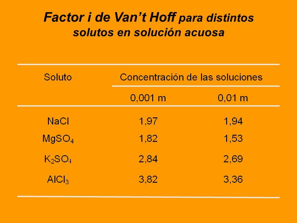 Factor i de Van't Hoff para distintos solutos en solución acuosa