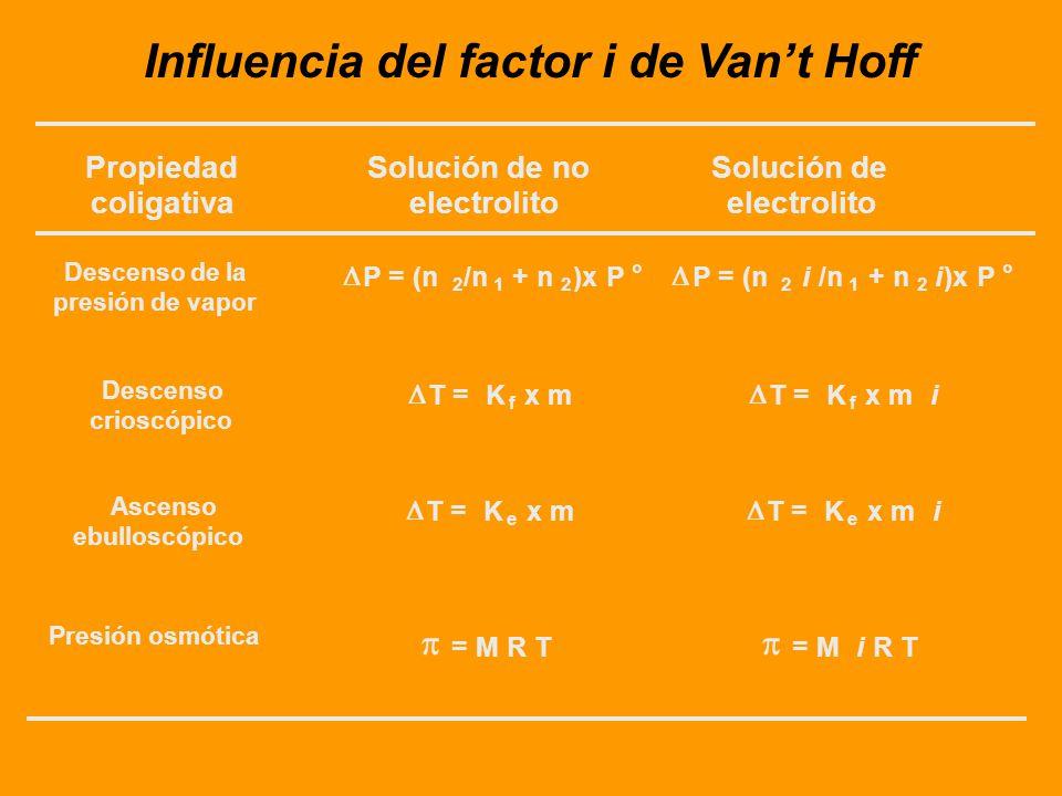 Influencia del factor i de Van't Hoff
