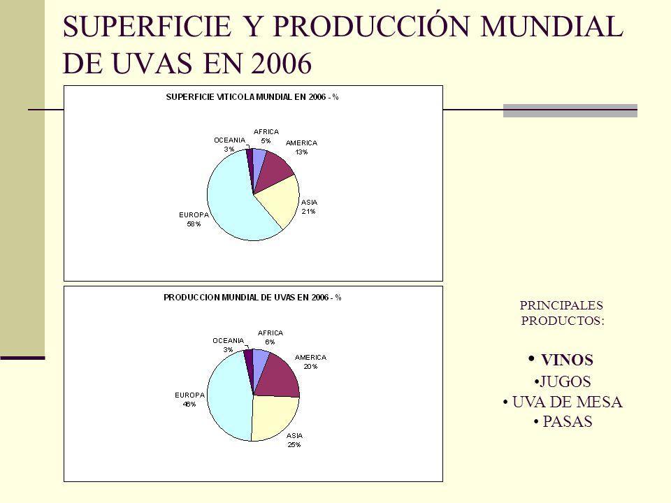 SUPERFICIE Y PRODUCCIÓN MUNDIAL DE UVAS EN 2006