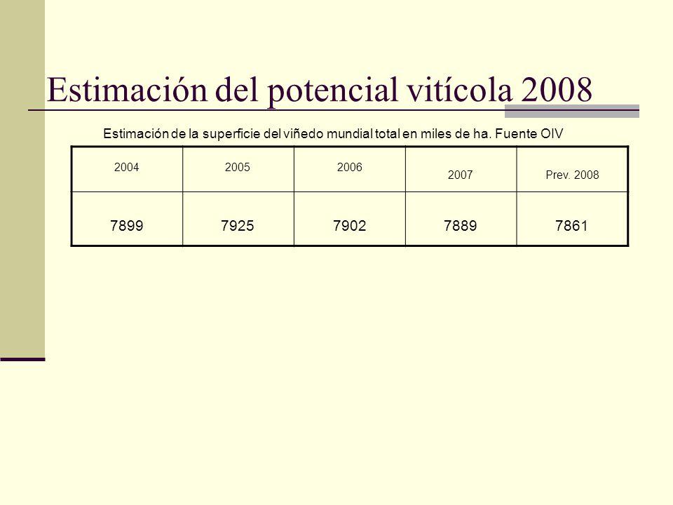 Estimación del potencial vitícola 2008