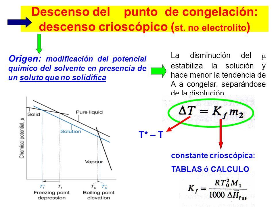Descenso del punto de congelación: descenso crioscópico (st