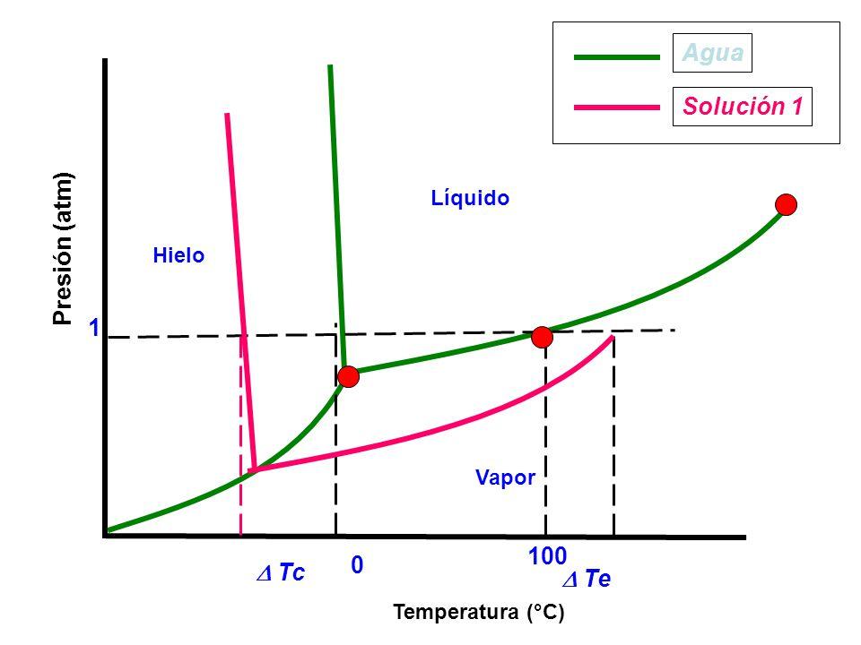 Agua Solución 1 Presión (atm) 1 100  Tc  Te Líquido Hielo Vapor