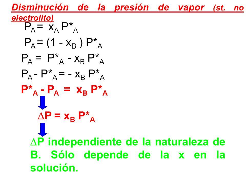 PA = xA P*A PA = (1 - xB ) P*A PA = P*A - xB P*A PA - P*A = - xB P*A