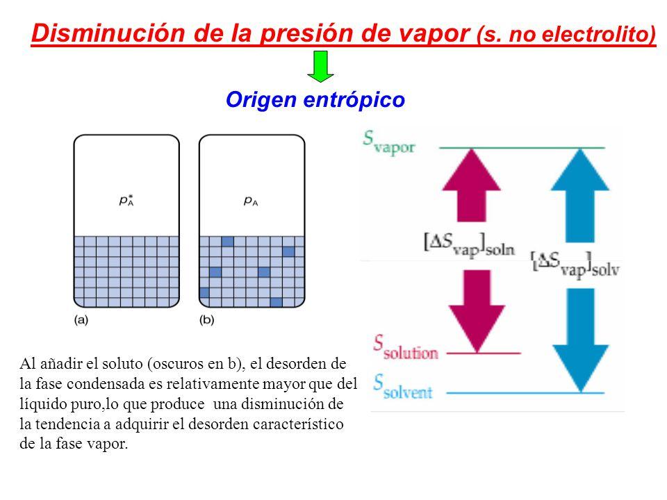 Disminución de la presión de vapor (s. no electrolito)