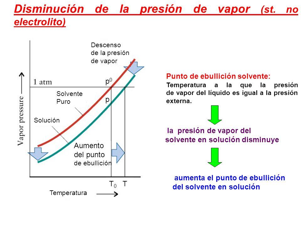 Disminución de la presión de vapor (st. no electrolito)