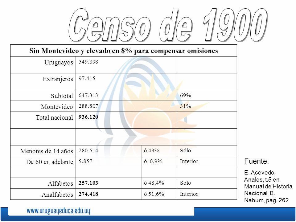 Sin Montevideo y elevado en 8% para compensar omisiones
