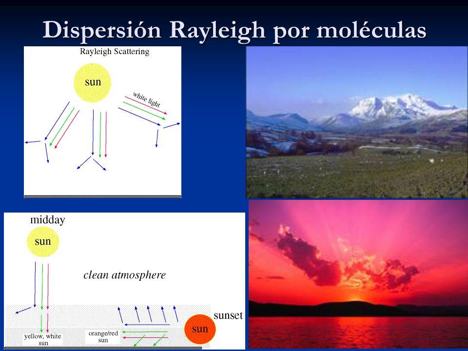 Dispersión Rayleigh por moléculas